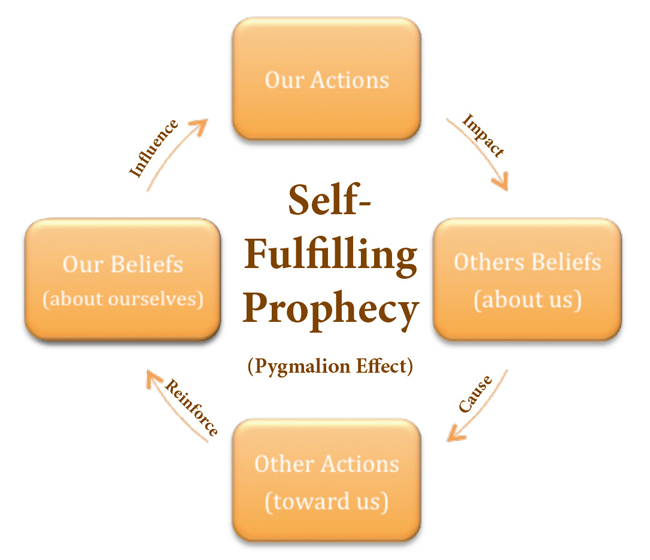 pygmalion_effect, self-fulfilling propheciy